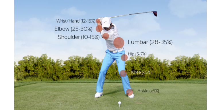 Common Golf Injuries and How to Treat Them